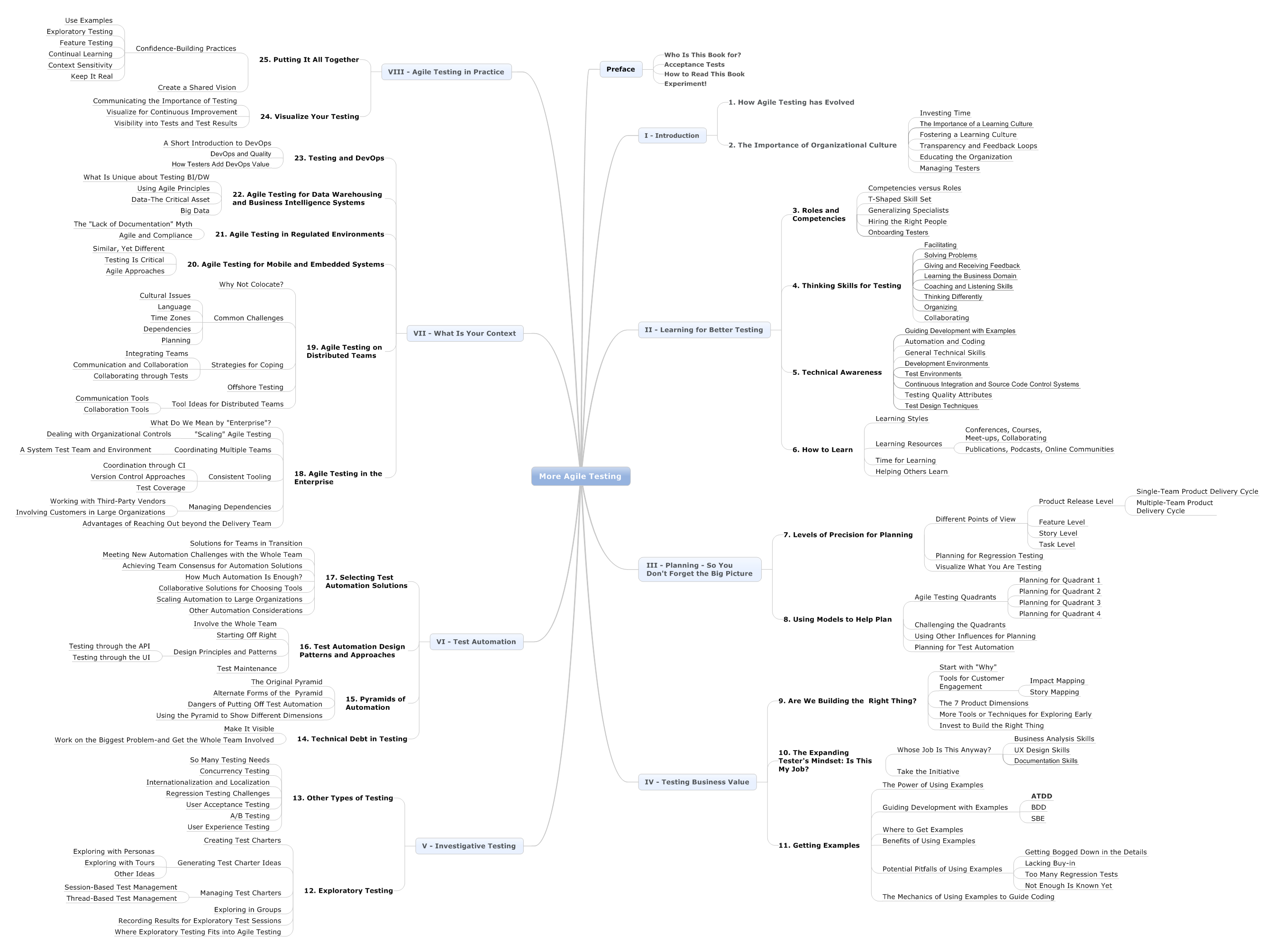 More Agile Testing · Book Mind Map ...