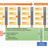 Scaled-Agile-Integration-Testing