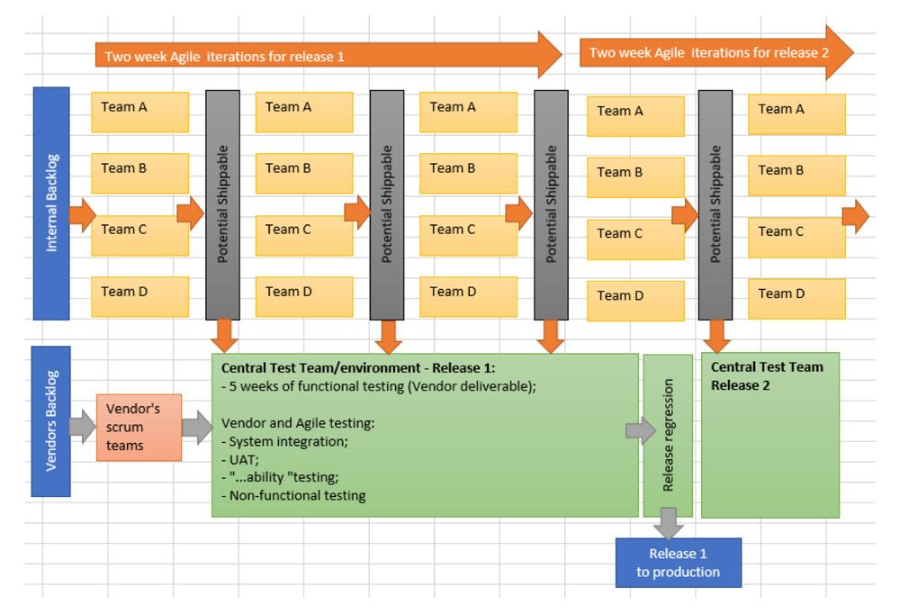 Scaled-Agile-Integration-Testing