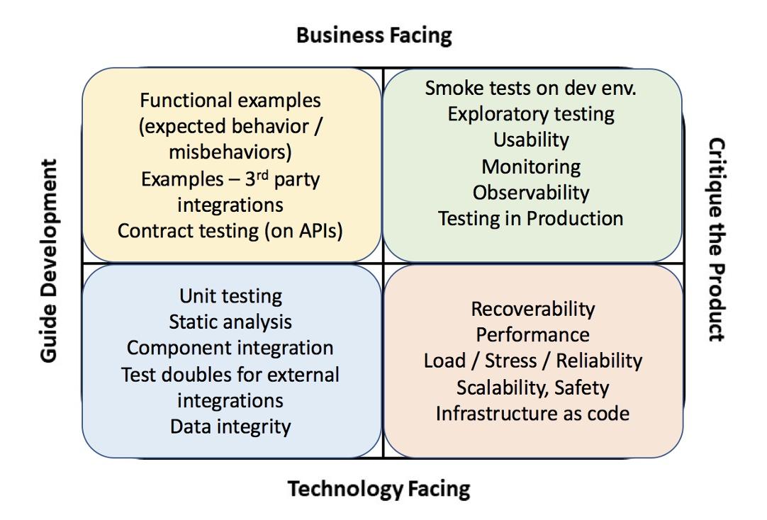 Agile Testing Quadrants